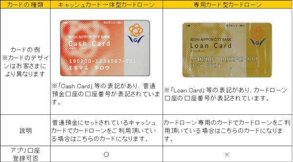シティ 銀行 西日本 NCB 建築名人(住宅の新築・購入)