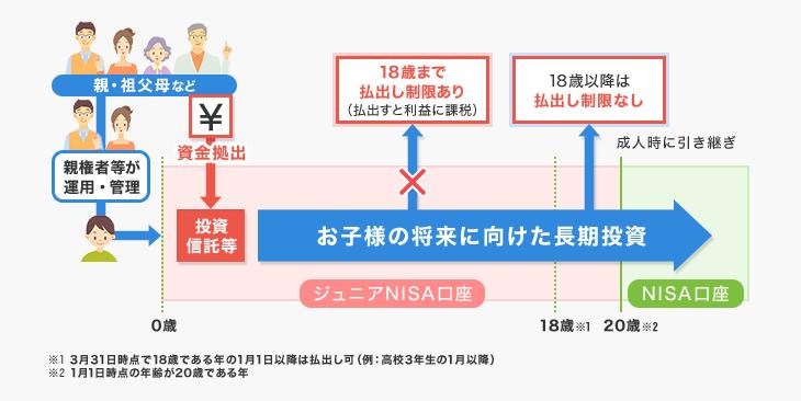 ジュニアNISA | ためる・ふやす | 西日本シティ銀行